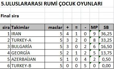 final sira